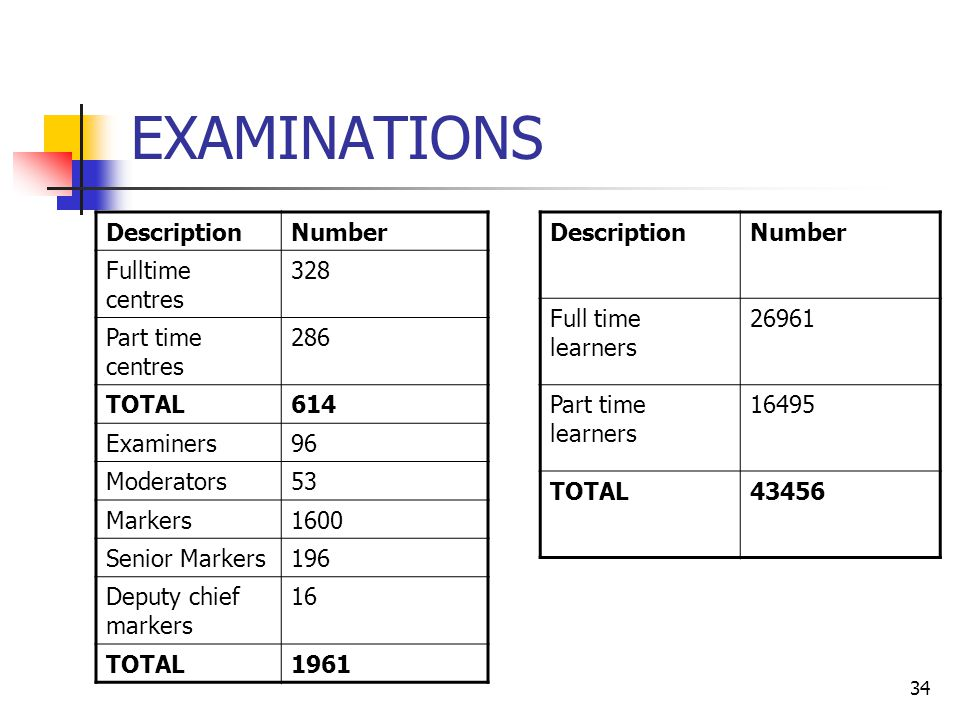34 EXAMINATIONS DescriptionNumber Fulltime centres 328 Part time centres 286 TOTAL614 Examiners96 Moderators53 Markers1600 Senior Markers196 Deputy chief markers 16 TOTAL1961 DescriptionNumber Full time learners 26961 Part time learners 16495 TOTAL43456