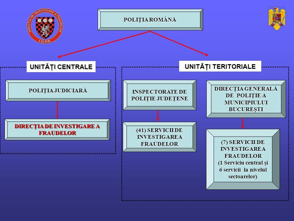 POLIŢIA ROMÂNĂ POLIŢIA JUDICIARĂ DIRECŢIA DE INVESTIGARE A FRAUDELOR INSPECTORATE DE POLIŢIE JUDEŢENE DIRECŢIA GENERALĂ DE POLIŢIE A MUNICIPIULUI BUCUREŞTI (41) SERVICII DE INVESTIGAREA FRAUDELOR (7) SERVICII DE INVESTIGAREA FRAUDELOR (1 Serviciu central şi 6 servicii la nivelul sectoarelor) UNITĂŢI CENTRALE UNITĂŢI TERITORIALE