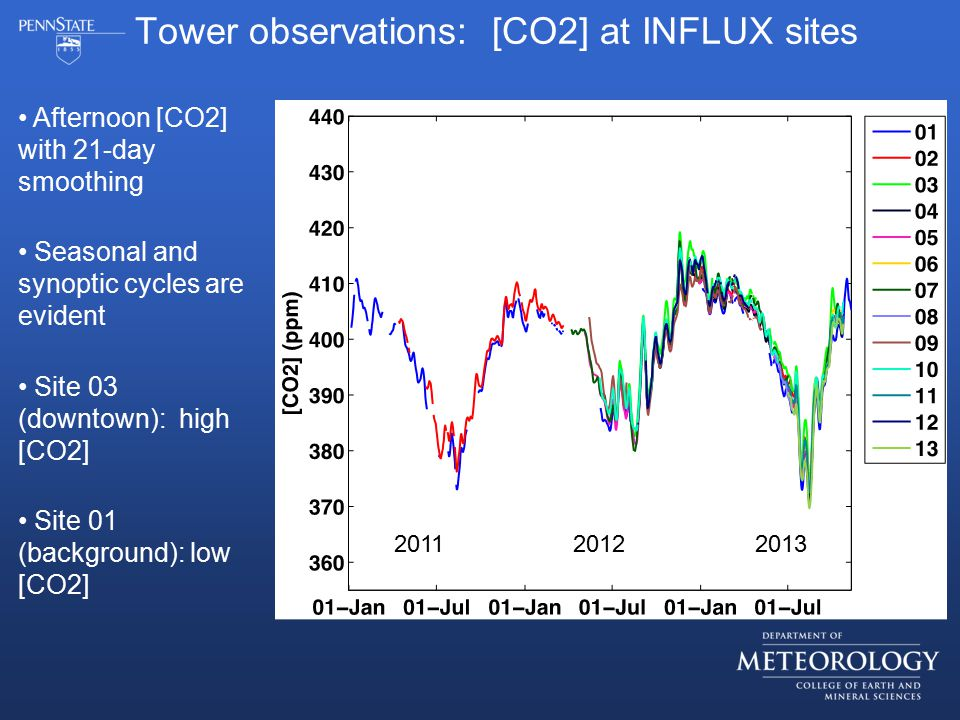 Afternoon [CO2] with 21-day smoothing Seasonal and synoptic cycles are evident Site 03 (downtown): high [CO2] Site 01 (background): low [CO2] Tower observations: [CO2] at INFLUX sites 201120122013