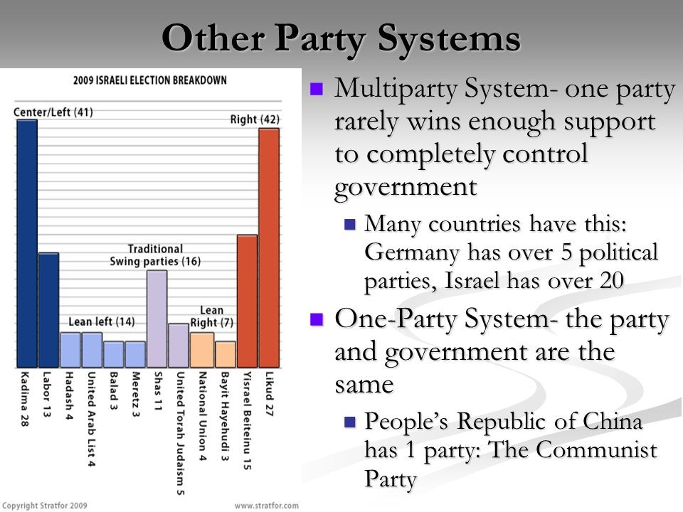 Other Party Systems Multiparty System- one party rarely wins enough support to completely control government Multiparty System- one party rarely wins enough support to completely control government Many countries have this: Germany has over 5 political parties, Israel has over 20 Many countries have this: Germany has over 5 political parties, Israel has over 20 One-Party System- the party and government are the same One-Party System- the party and government are the same People's Republic of China has 1 party: The Communist Party People's Republic of China has 1 party: The Communist Party