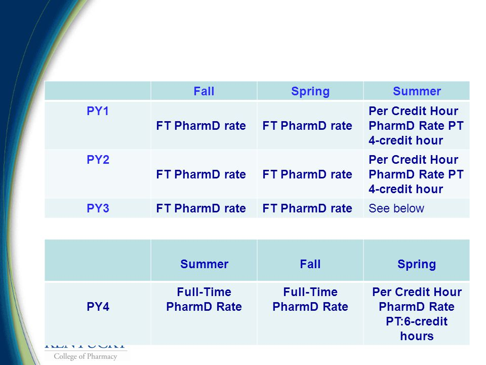 FallSpringSummer PY1 FT PharmD rate Per Credit Hour PharmD Rate PT 4-credit hour PY2 FT PharmD rate Per Credit Hour PharmD Rate PT 4-credit hour PY3FT PharmD rate See below SummerFallSpring PY4 Full-Time PharmD Rate Full-Time PharmD Rate Per Credit Hour PharmD Rate PT:6-credit hours