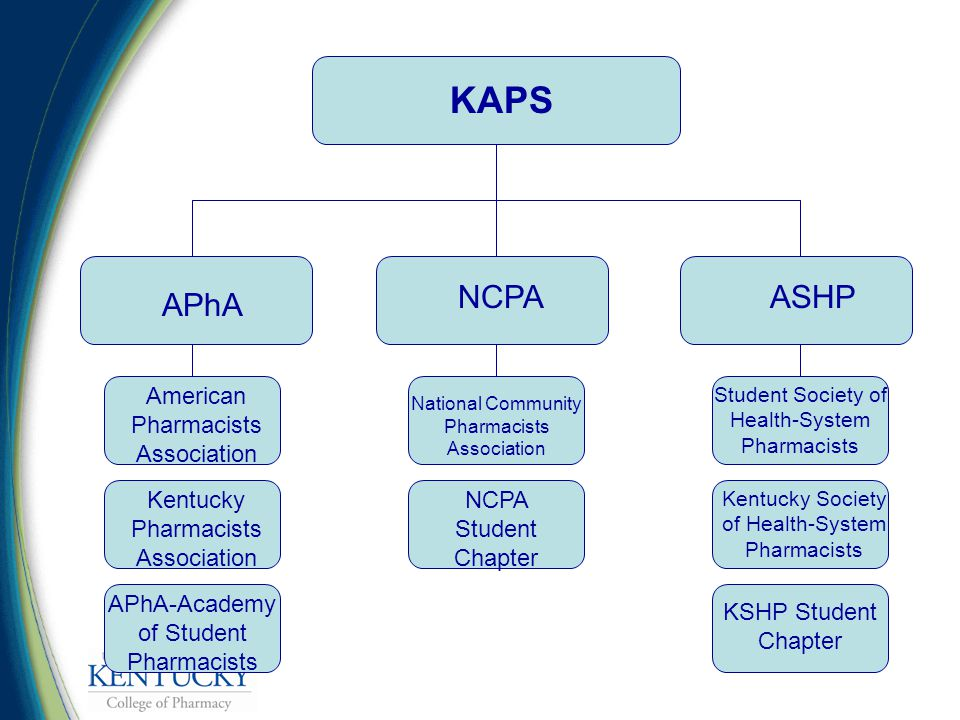 KAPS APhA NCPAASHP American Pharmacists Association Kentucky Pharmacists Association APhA-Academy of Student Pharmacists National Community Pharmacists Association NCPA Student Chapter Student Society of Health-System Pharmacists Kentucky Society of Health-System Pharmacists KSHP Student Chapter