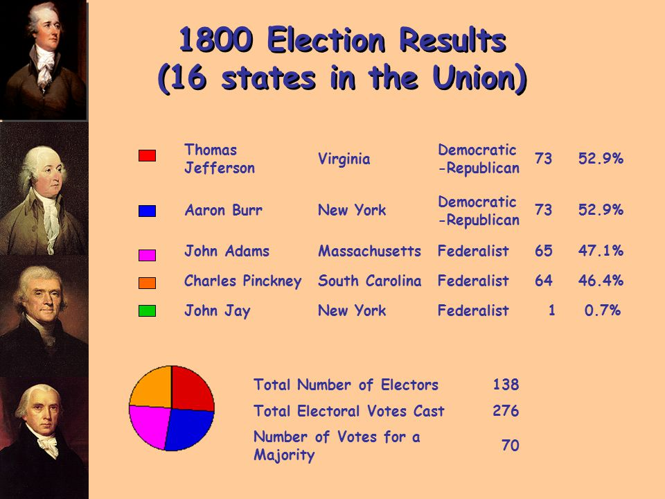 1800 Election Results (16 states in the Union) Thomas Jefferson Virginia Democratic -Republican 7352.9% Aaron BurrNew York Democratic -Republican 7352.9% John AdamsMassachusettsFederalist6547.1% Charles PinckneySouth CarolinaFederalist6446.4% John JayNew YorkFederalist 1 0.7% Total Number of Electors138 Total Electoral Votes Cast276 Number of Votes for a Majority 70