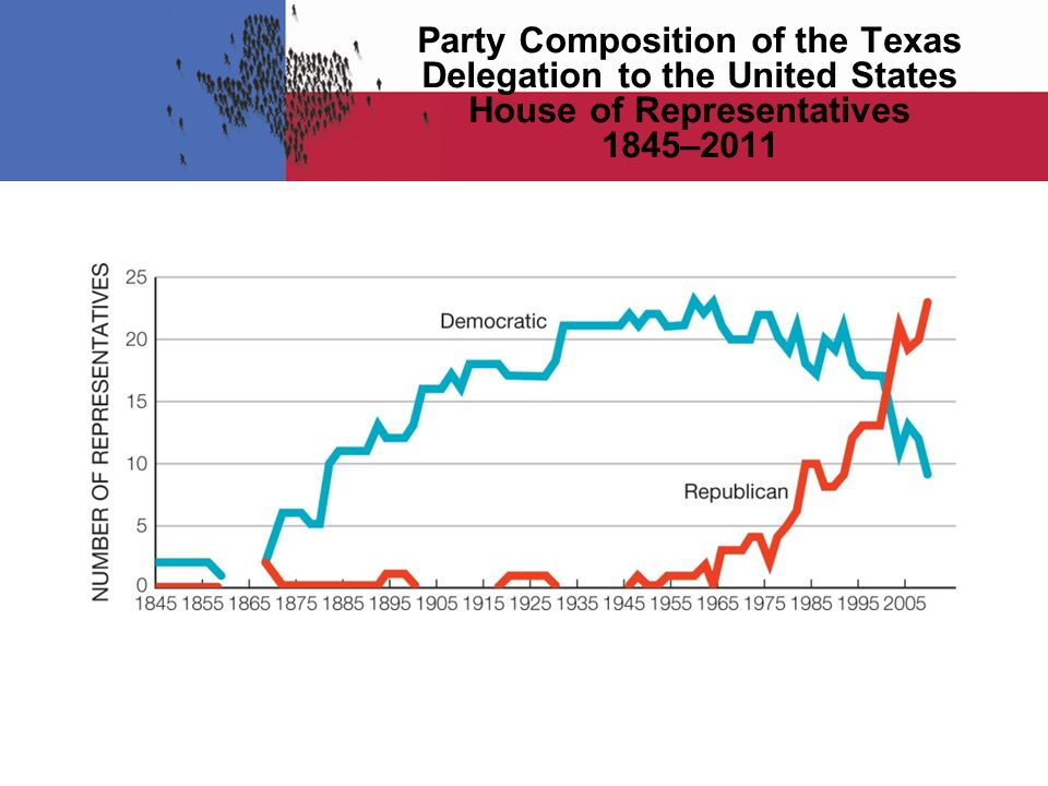 Party Composition of the Texas Delegation to the United States House of Representatives 1845–2011