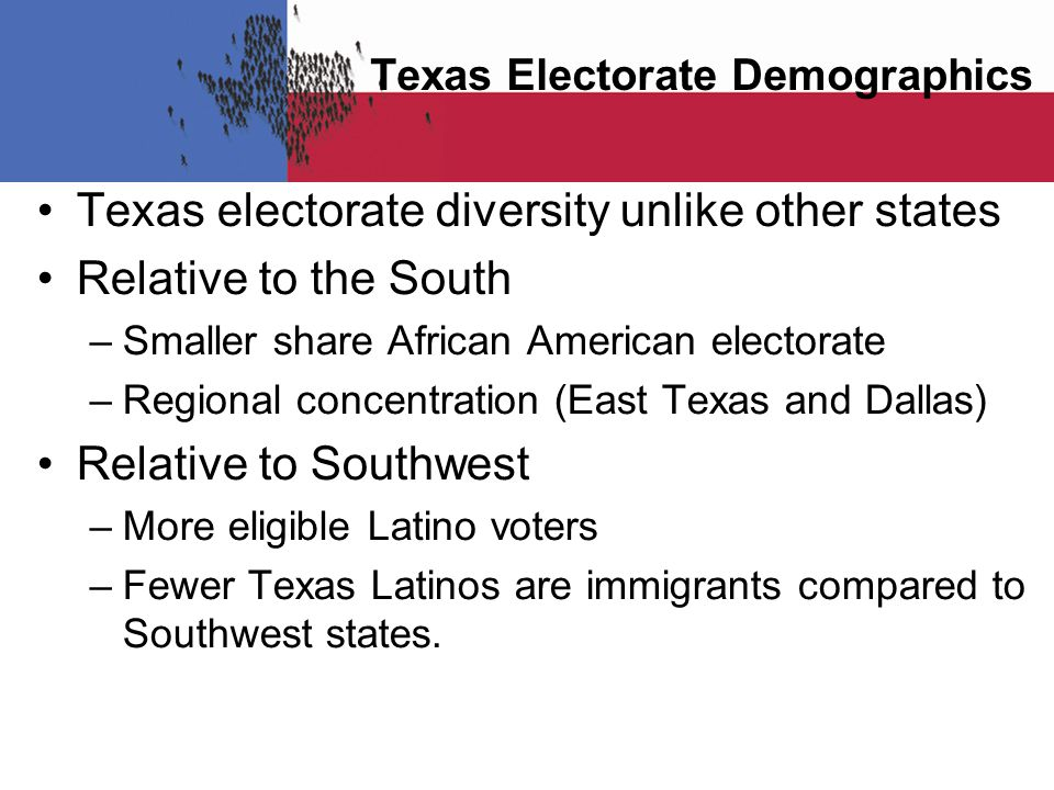 Texas electorate diversity unlike other states Relative to the South –Smaller share African American electorate –Regional concentration (East Texas and Dallas) Relative to Southwest –More eligible Latino voters –Fewer Texas Latinos are immigrants compared to Southwest states.