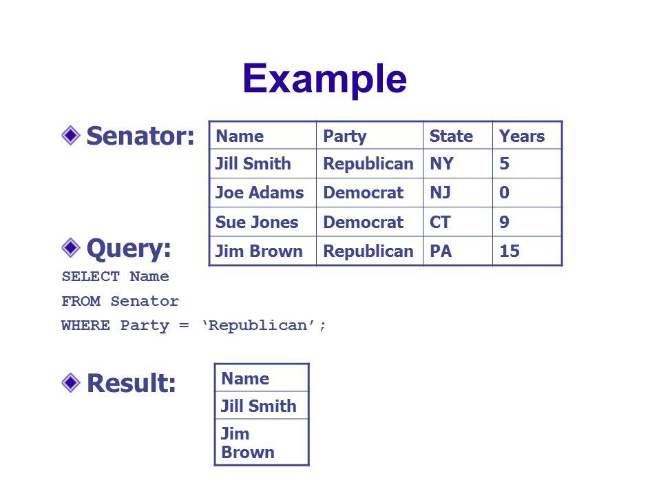 Example NamePartyStateYears Jill SmithRepublicanNY5 Joe AdamsDemocratNJ0 Sue JonesDemocratCT9 Jim BrownRepublicanPA15 Senator: Query: SELECT Name FROM Senator WHERE Party = 'Republican'; Result: Name Jill Smith Jim Brown