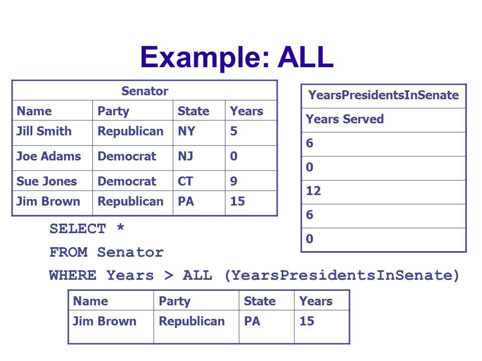 Example: ALL Senator NamePartyStateYears Jill SmithRepublicanNY5 Joe AdamsDemocratNJ0 Sue JonesDemocratCT9 Jim BrownRepublicanPA15 SELECT * FROM Senator WHERE Years > ALL (YearsPresidentsInSenate) YearsPresidentsInSenate Years Served 6 0 12 6 0 NamePartyStateYears Jim BrownRepublicanPA15
