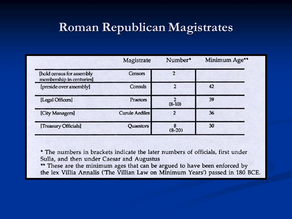 Roman Expansion and Roman Political Structures Conclusion of First Punic War (provinciae) Conclusion of First Punic War (provinciae) 241 BCE: Additional praetor for foreigners (2) 241 BCE: Additional praetor for foreigners (2) Addition of Sicily and Sardinia-Corsica Addition of Sicily and Sardinia-Corsica 227 BCE: Two additional praetors (4) 227 BCE: Two additional praetors (4) Addition of Spain Addition of Spain 198 BCE: Two additional praetors (6) 198 BCE: Two additional praetors (6) Prorogation (proconsul, propraetor) Prorogation (proconsul, propraetor) Senatorial legati Senatorial legati