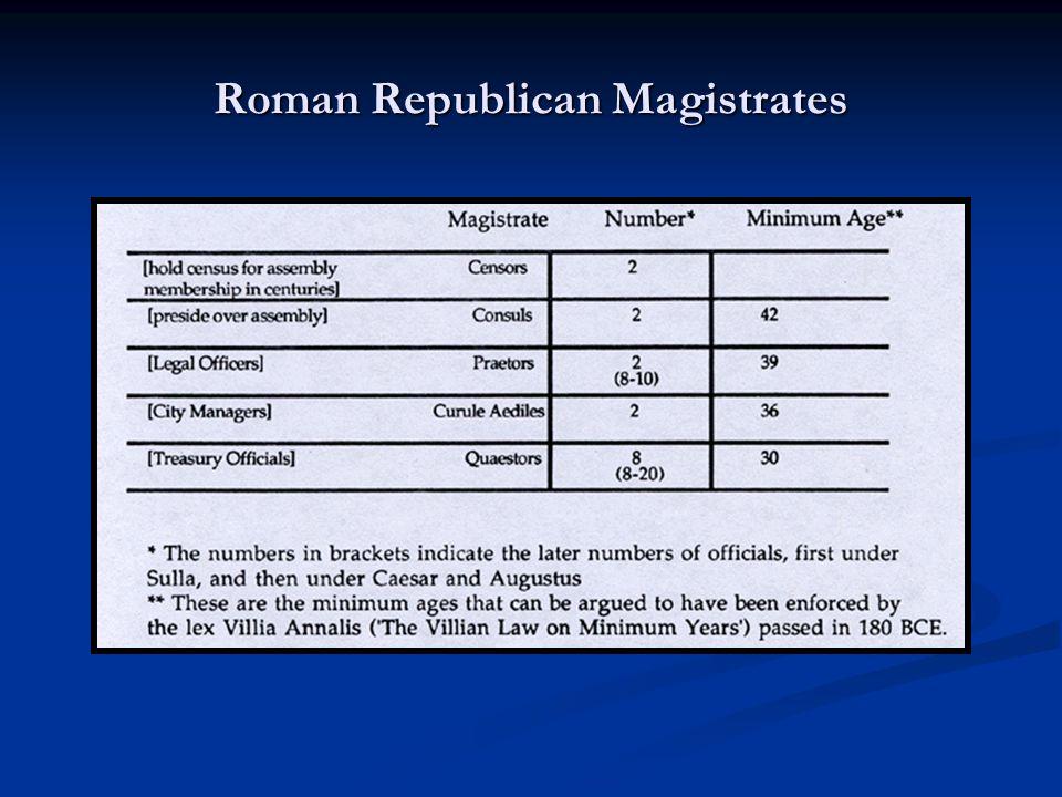 Roman Republican Magistrates