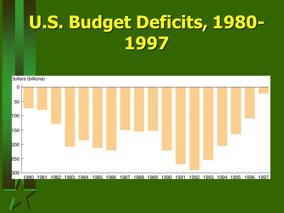 U.S. Budget Deficits, 1980- 1997