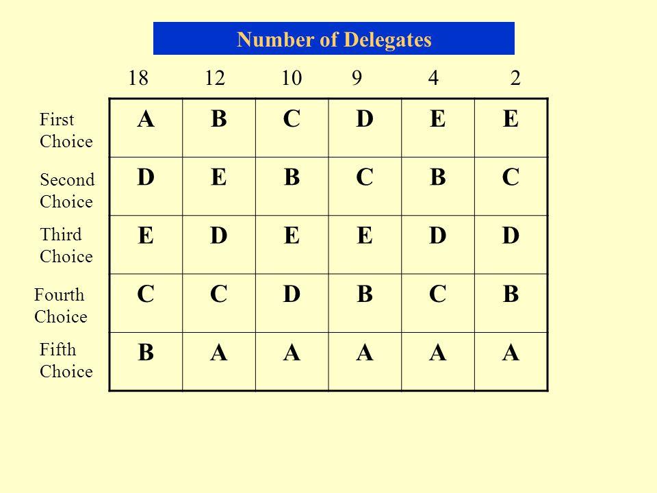 ABCDEE DEBCBC EDEEDD CCDBCB BAAAAA 18 12 10 9 42 First Choice Second Choice Third Choice Fourth Choice Fifth Choice Number of Delegates