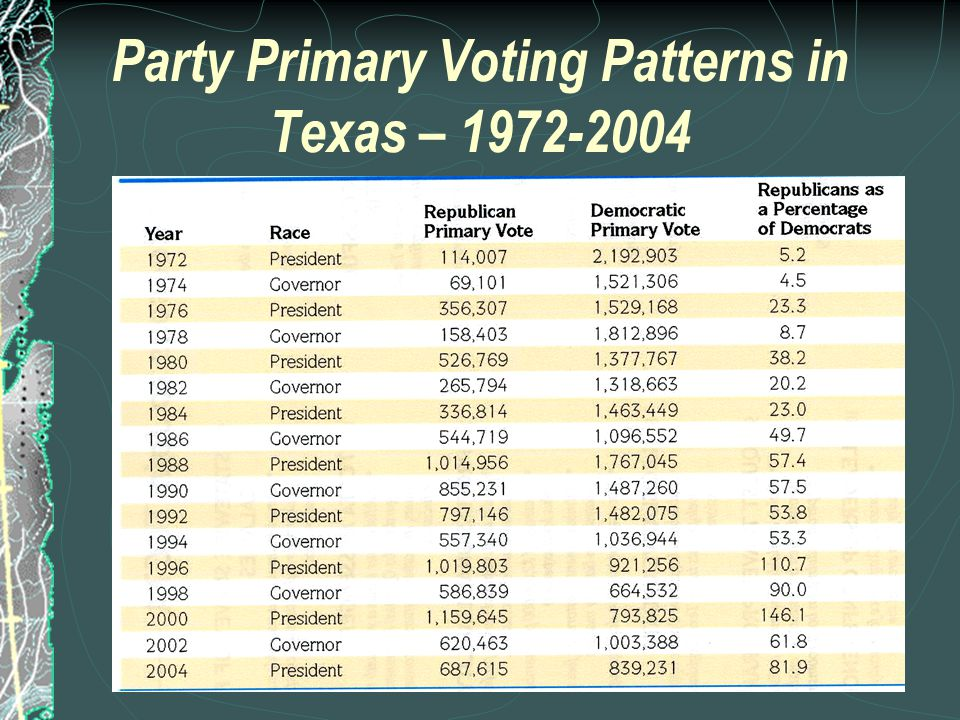 Party Affiliation in Texas - 1952-2002