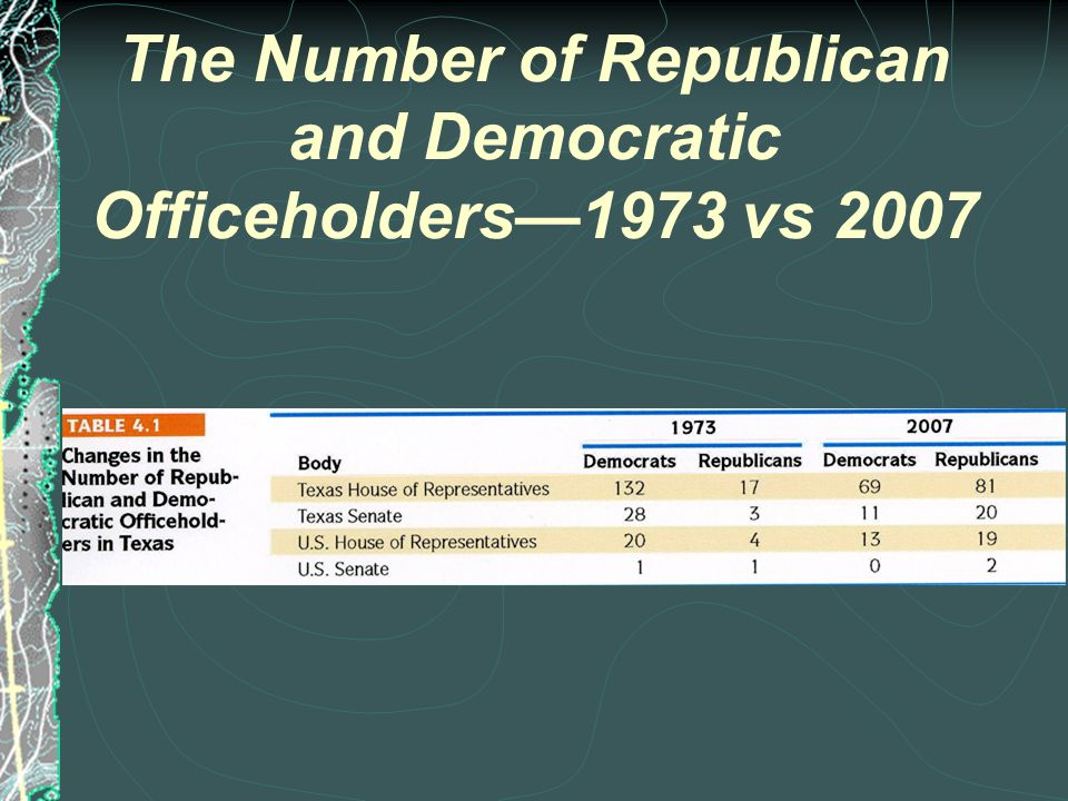 Republican Officeholders in Texas - 1973-2007