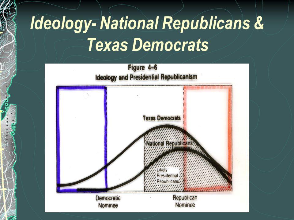 Party Ideology in Texas