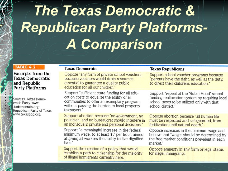TEXAS DEMOCRATS ISSUE STANDS  More activist government  Protect social programs & funding  Pro-choice on abortion  Govt.