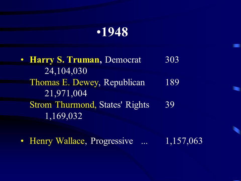 1948 Harry S. Truman, Democrat303 24,104,030 Thomas E. Dewey, Republican189 21,971,004 Strom Thurmond, States' Rights39 1,169,032 Henry Wallace, Progr
