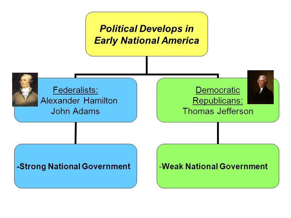 Political Develops in Early National America Federalists: Alexander Hamilton John Adams -Strong National Government Democratic Republicans: Thomas Jefferson -Weak National Government