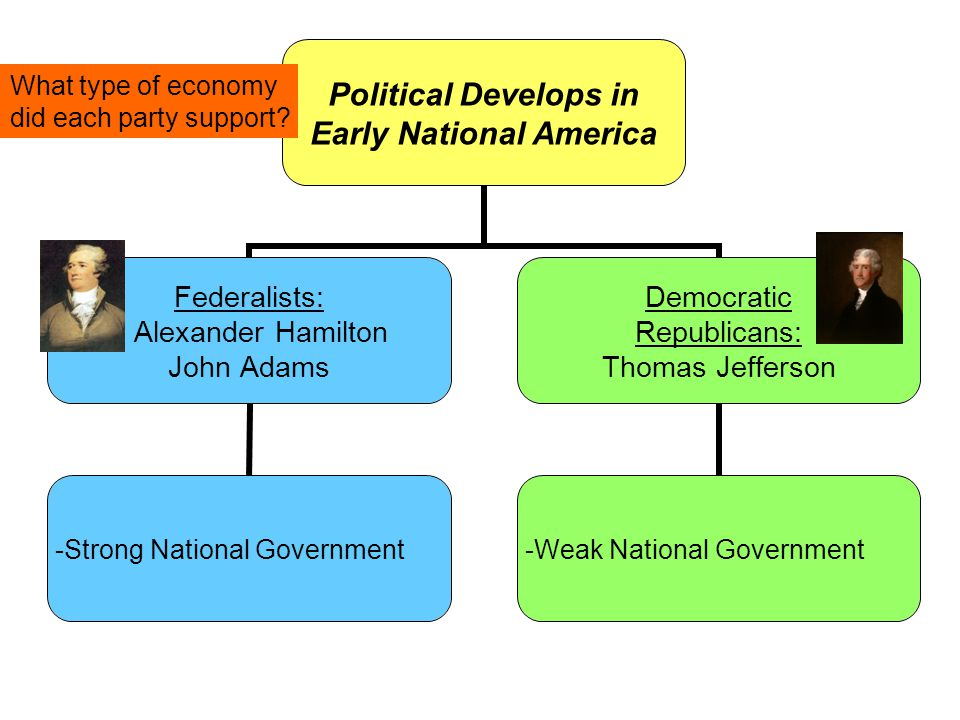 Political Develops in Early National America Federalists: Alexander Hamilton John Adams -Strong National Government Democratic Republicans: Thomas Jefferson -Weak National Government What type of economy did each party support?
