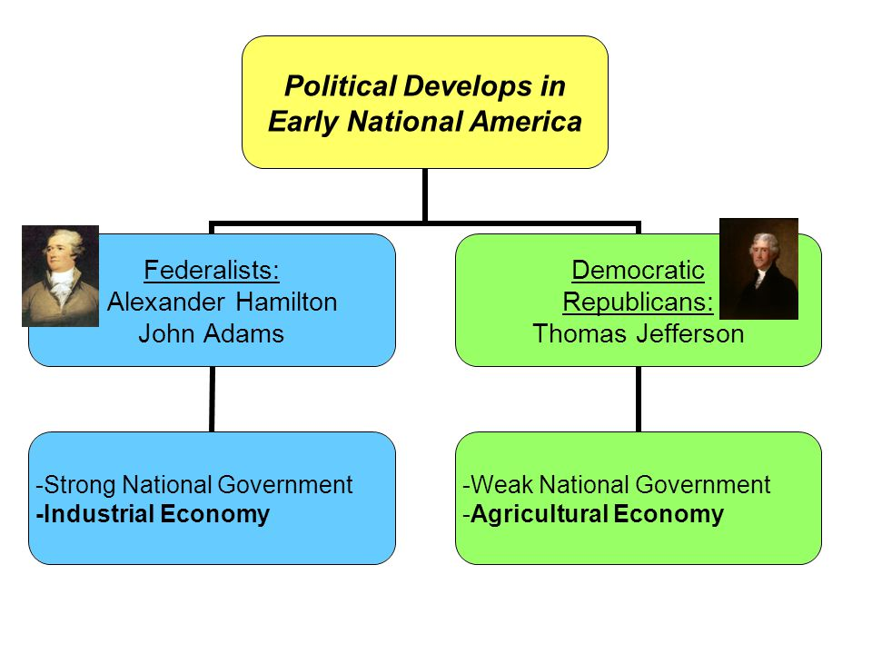 Political Develops in Early National America Federalists: Alexander Hamilton John Adams -Strong National Government -Industrial Economy Democratic Republicans: Thomas Jefferson -Weak National Government -Agricultural Economy