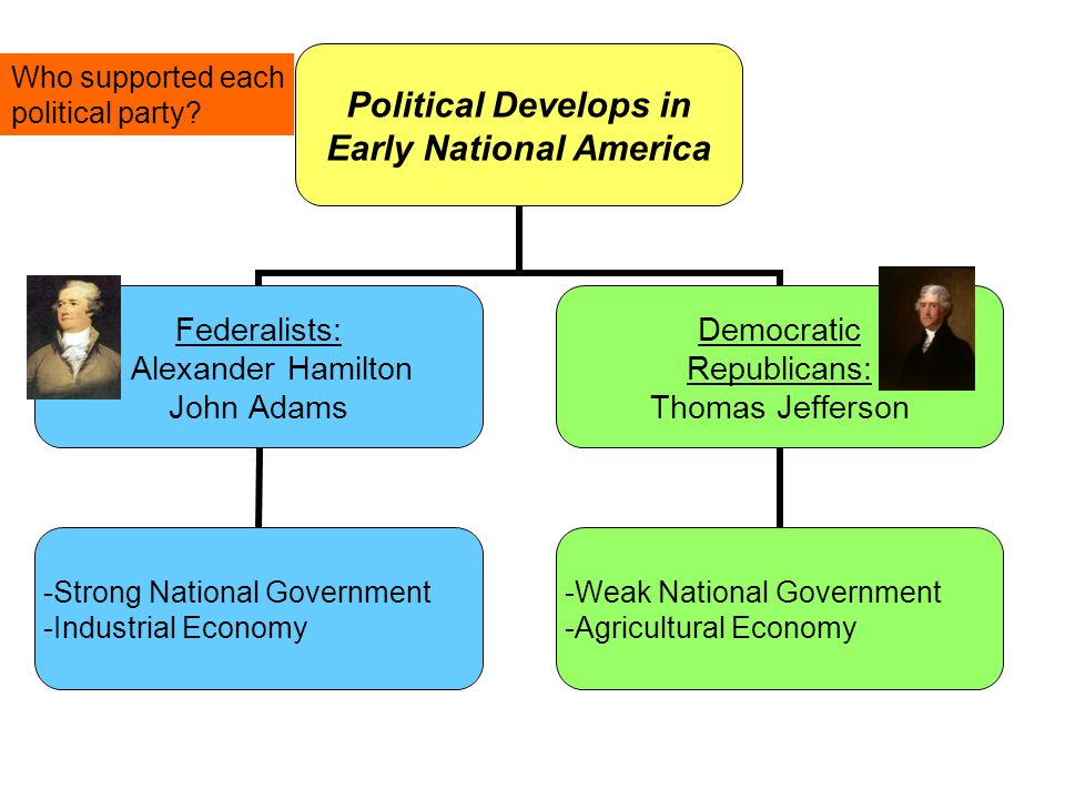 Political Develops in Early National America Federalists: Alexander Hamilton John Adams -Strong National Government -Industrial Economy Democratic Republicans: Thomas Jefferson -Weak National Government -Agricultural Economy Who supported each political party?