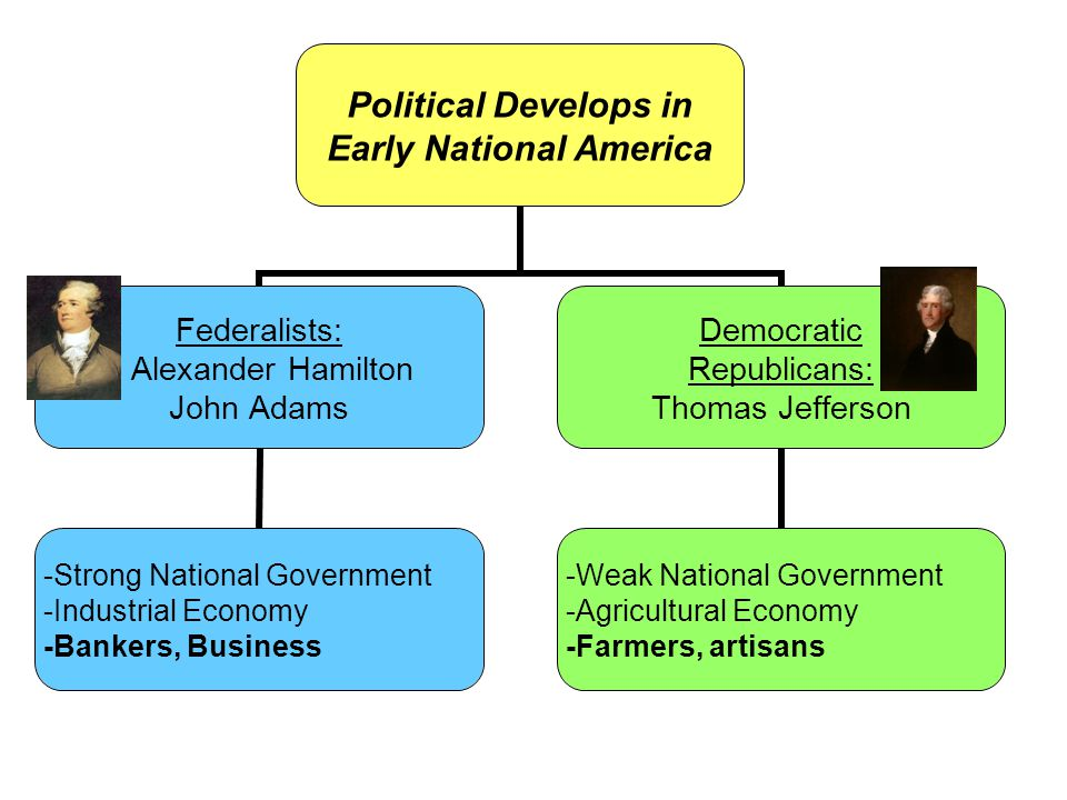 Political Develops in Early National America Federalists: Alexander Hamilton John Adams -Strong National Government -Industrial Economy -Bankers, Business Democratic Republicans: Thomas Jefferson -Weak National Government -Agricultural Economy -Farmers, artisans