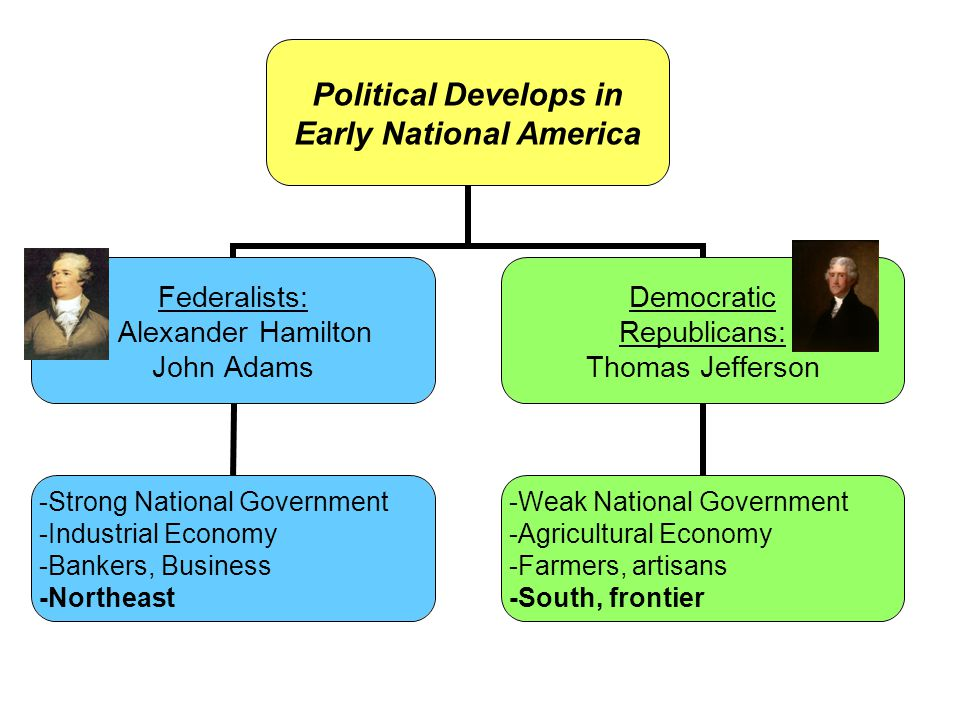 Political Develops in Early National America Federalists: Alexander Hamilton John Adams -Strong National Government -Industrial Economy -Bankers, Business -Northeast Democratic Republicans: Thomas Jefferson -Weak National Government -Agricultural Economy -Farmers, artisans -South, frontier