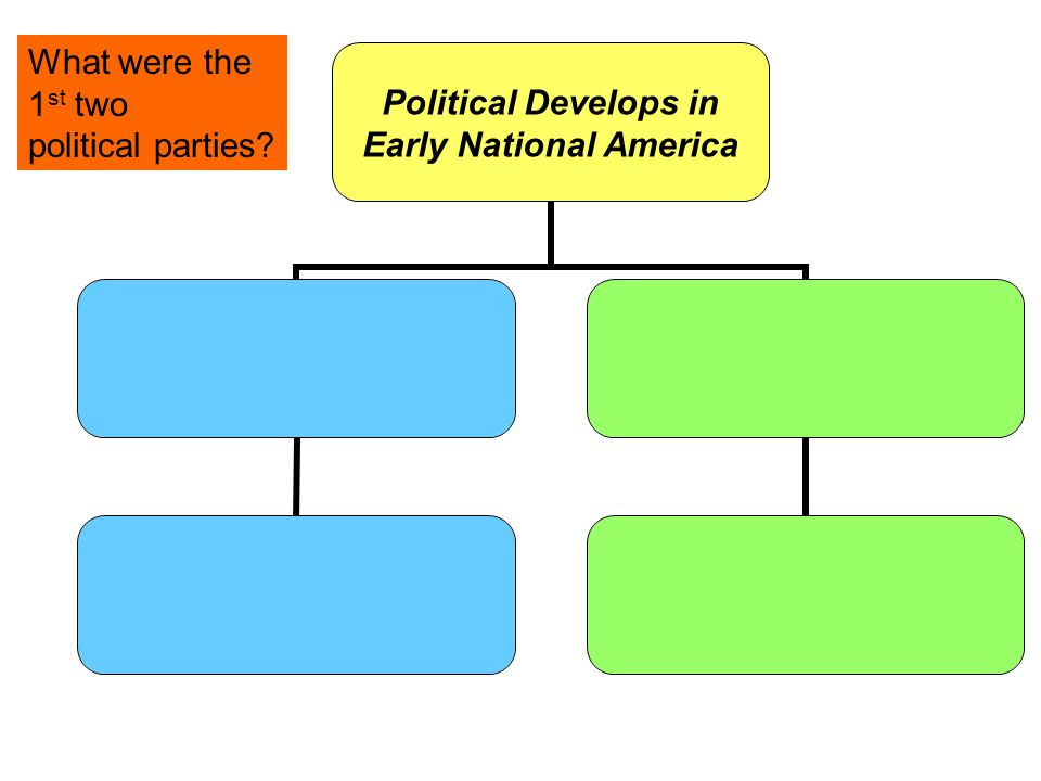 Political Develops in Early National America What were the 1 st two political parties?