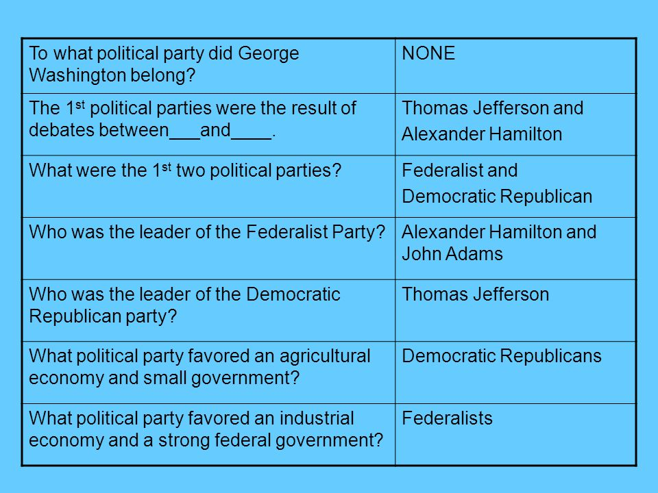 To what political party did George Washington belong.