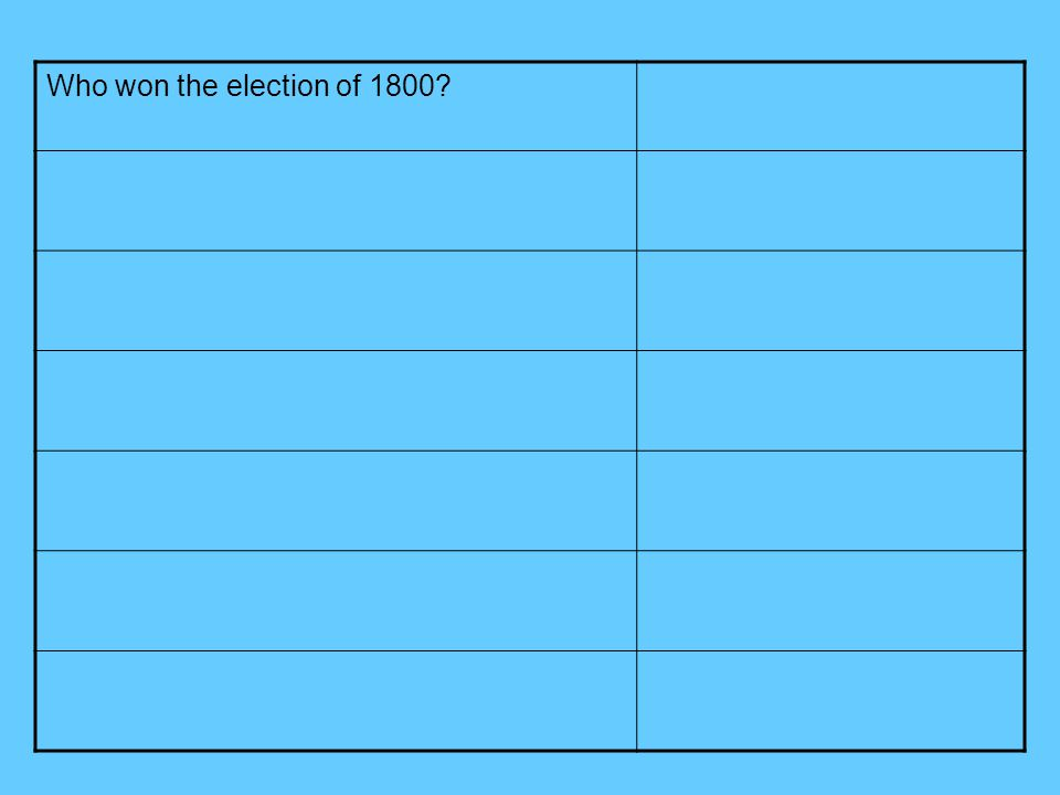 Who won the election of 1800?