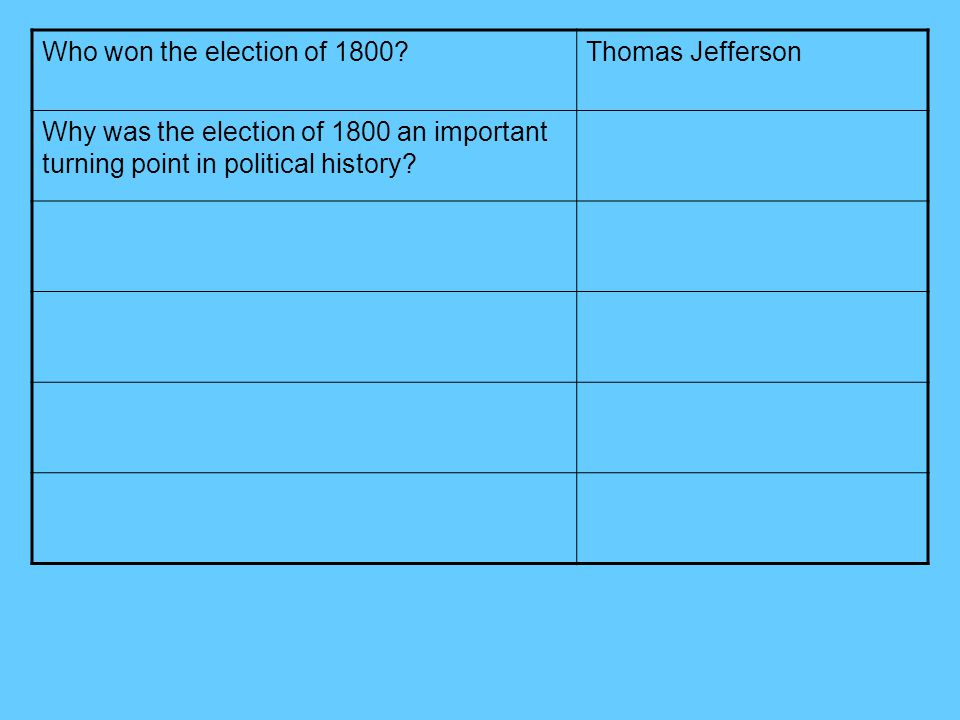 Who won the election of 1800?Thomas Jefferson Why was the election of 1800 an important turning point in political history?