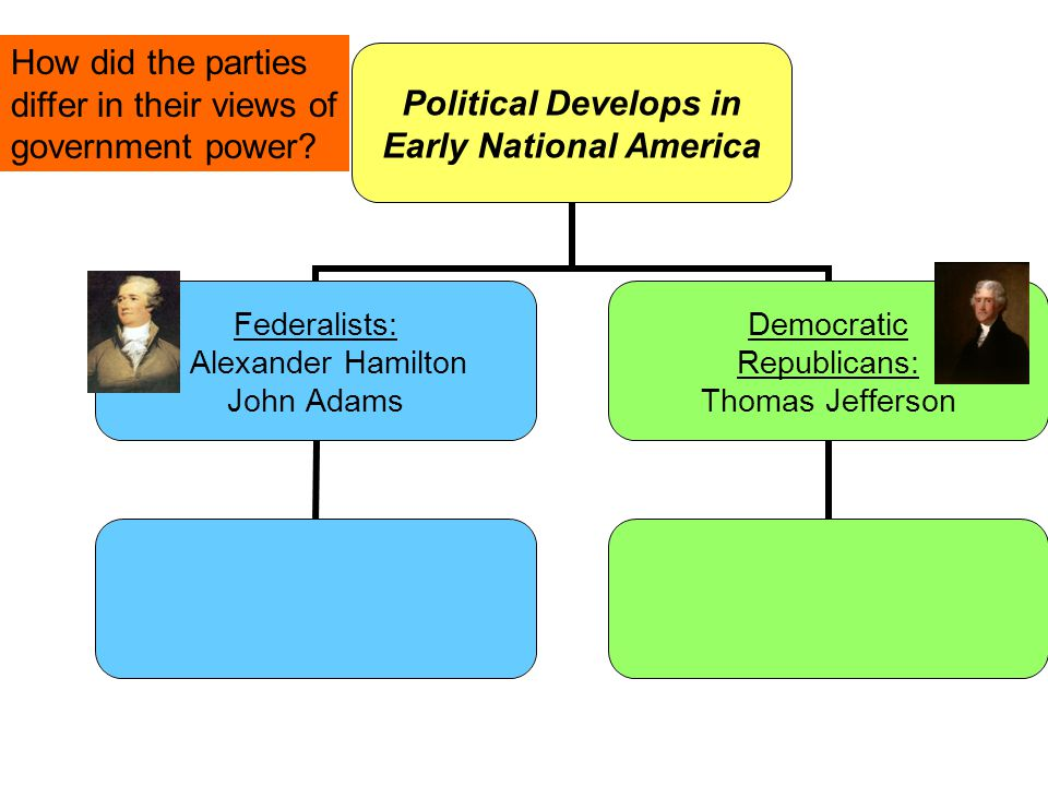 Political Develops in Early National America Federalists: Alexander Hamilton John Adams Democratic Republicans: Thomas Jefferson How did the parties differ in their views of government power?