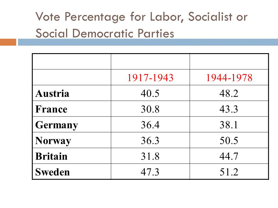 Vote Percentage for Labor, Socialist or Social Democratic Parties 1917-19431944-1978 Austria40.548.2 France30.843.3 Germany36.438.1 Norway36.350.5 Britain31.844.7 Sweden47.351.2