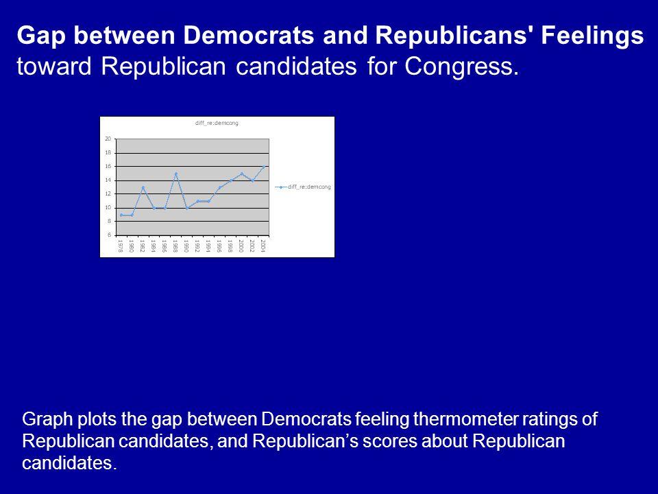 Gap between Democrats and Republicans Feelings toward Republican candidates for Congress.