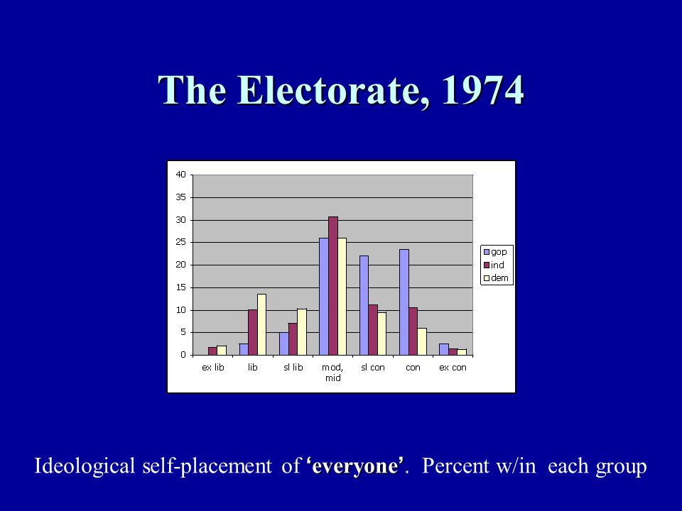 The Electorate, 1974 ' everyone ' Ideological self-placement of ' everyone '. Percent w/in each group
