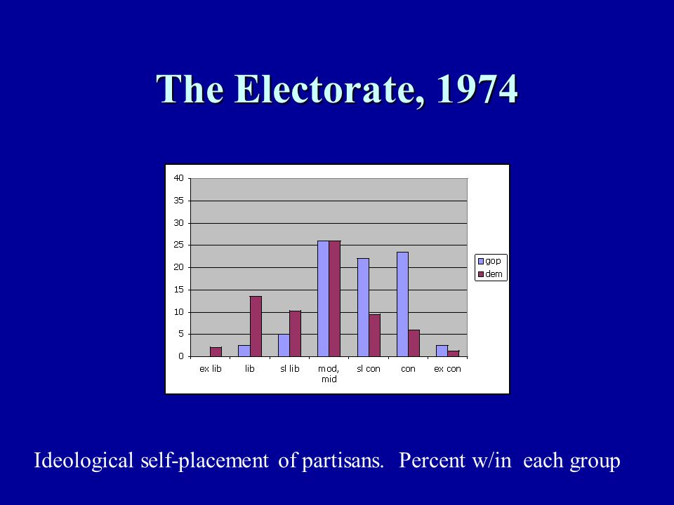 The Electorate, 1974 Ideological self-placement of partisans. Percent w/in each group