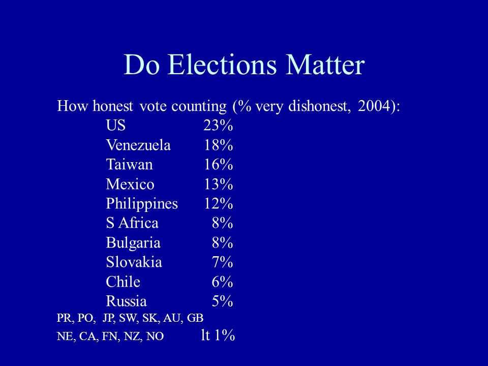 Do Elections Matter How honest vote counting (% very dishonest, 2004): US23% Venezuela18% Taiwan16% Mexico13% Philippines12% S Africa 8% Bulgaria 8% S