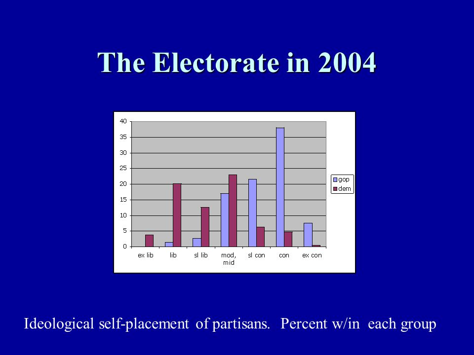 Polarized Partisans & Elites Partisans sorting themselves Gradual realignments since 1968 Demise of southern Democrats Demise of New England Republicans Transition from economic to social issue divisions Institutions should reflect polarization