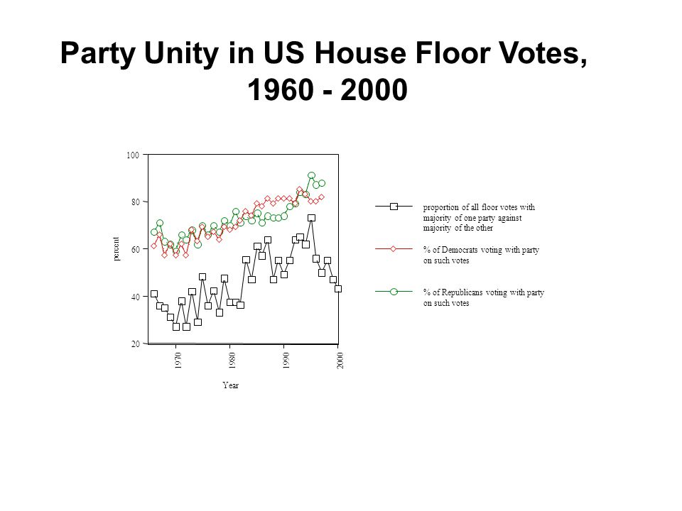 GOP trends since 1974 Ideological self-placement of Republicans (excluding leaners)