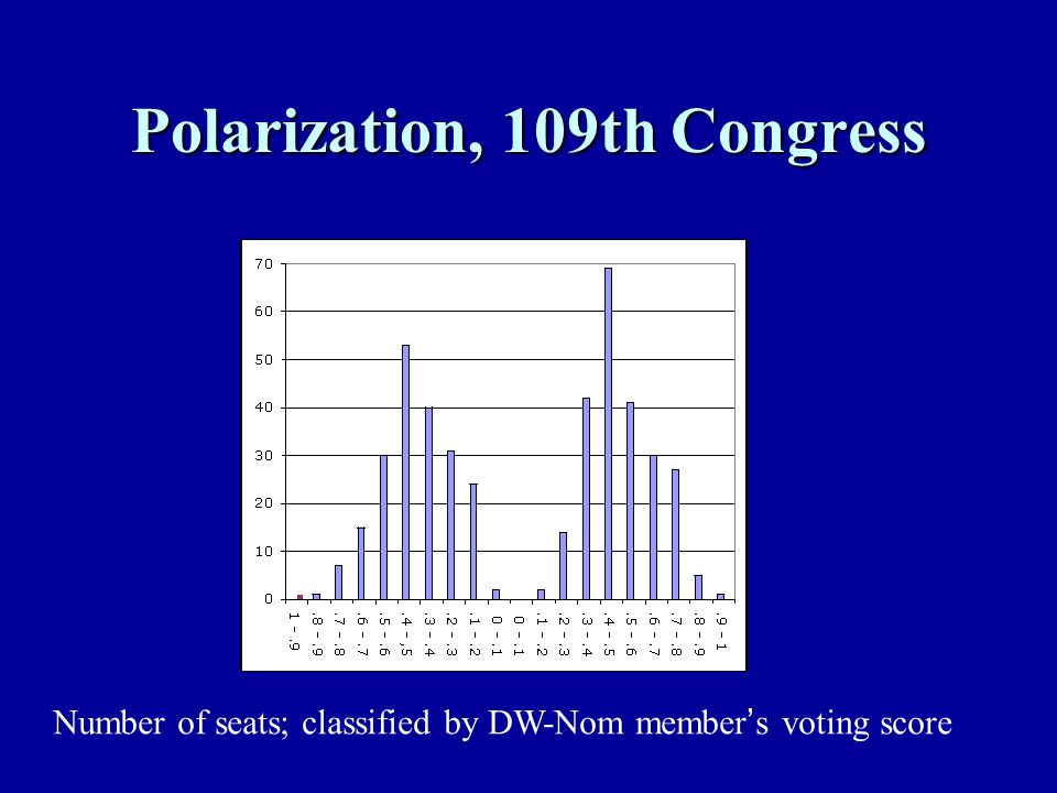 Polarization, 109th Congress Number of seats; classified by DW-Nom member ' s voting score