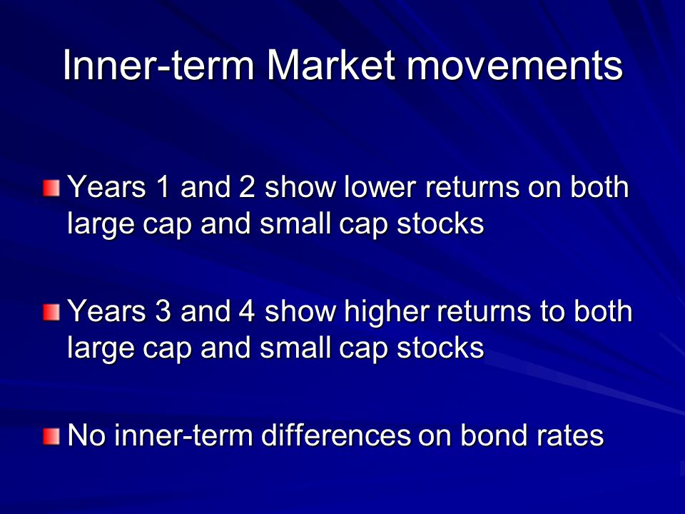 Inner-term Market movements Years 1 and 2 show lower returns on both large cap and small cap stocks Years 3 and 4 show higher returns to both large cap and small cap stocks No inner-term differences on bond rates