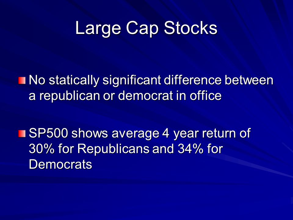 Large Cap Stocks No statically significant difference between a republican or democrat in office SP500 shows average 4 year return of 30% for Republicans and 34% for Democrats