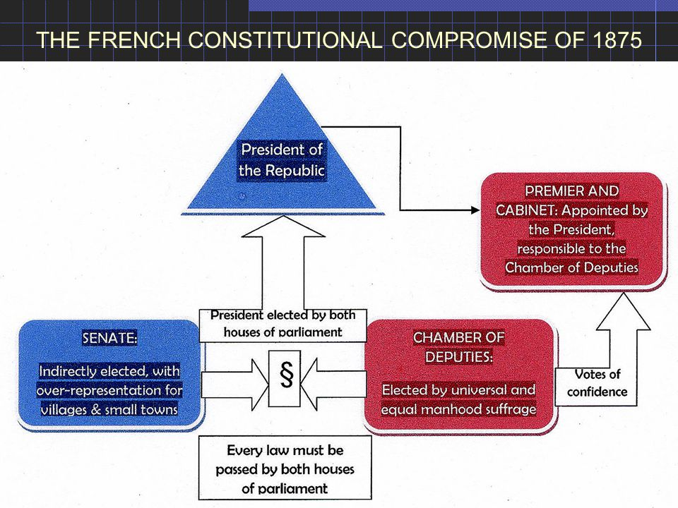 THE FRENCH CONSTITUTIONAL COMPROMISE OF 1875
