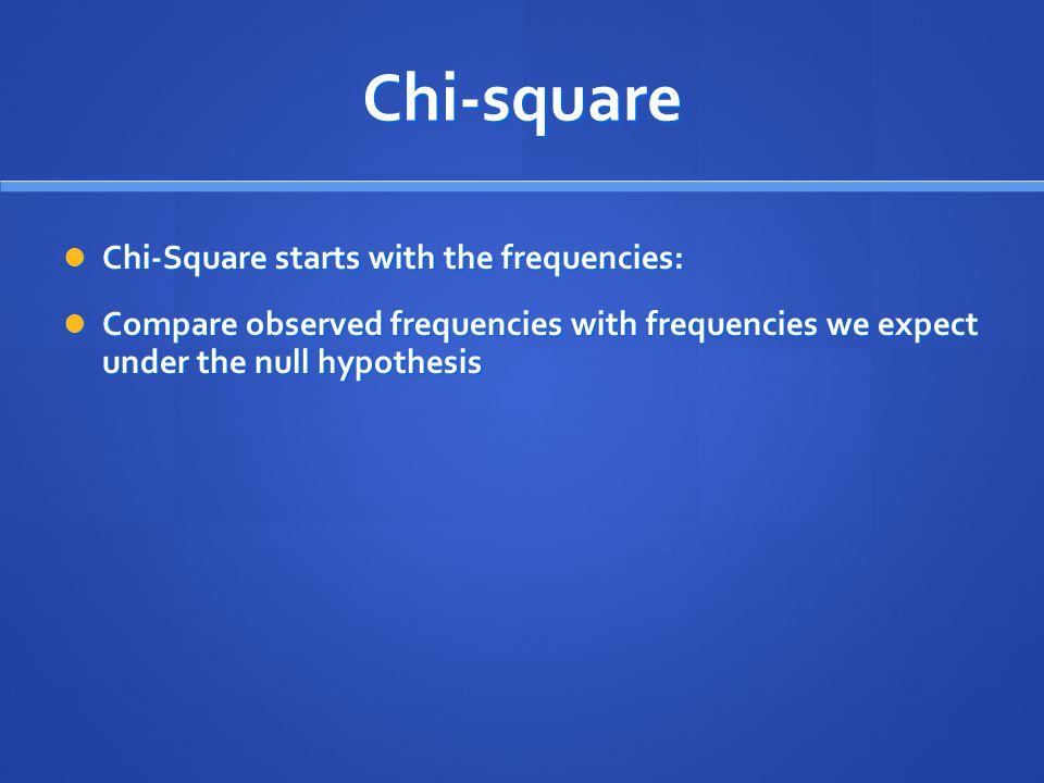 Chi-square Chi-Square starts with the frequencies: Chi-Square starts with the frequencies: Compare observed frequencies with frequencies we expect und
