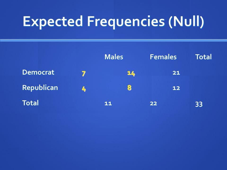 Expected Frequencies (Null) MalesFemalesTotal Democrat71421 Republican4812 Total112233