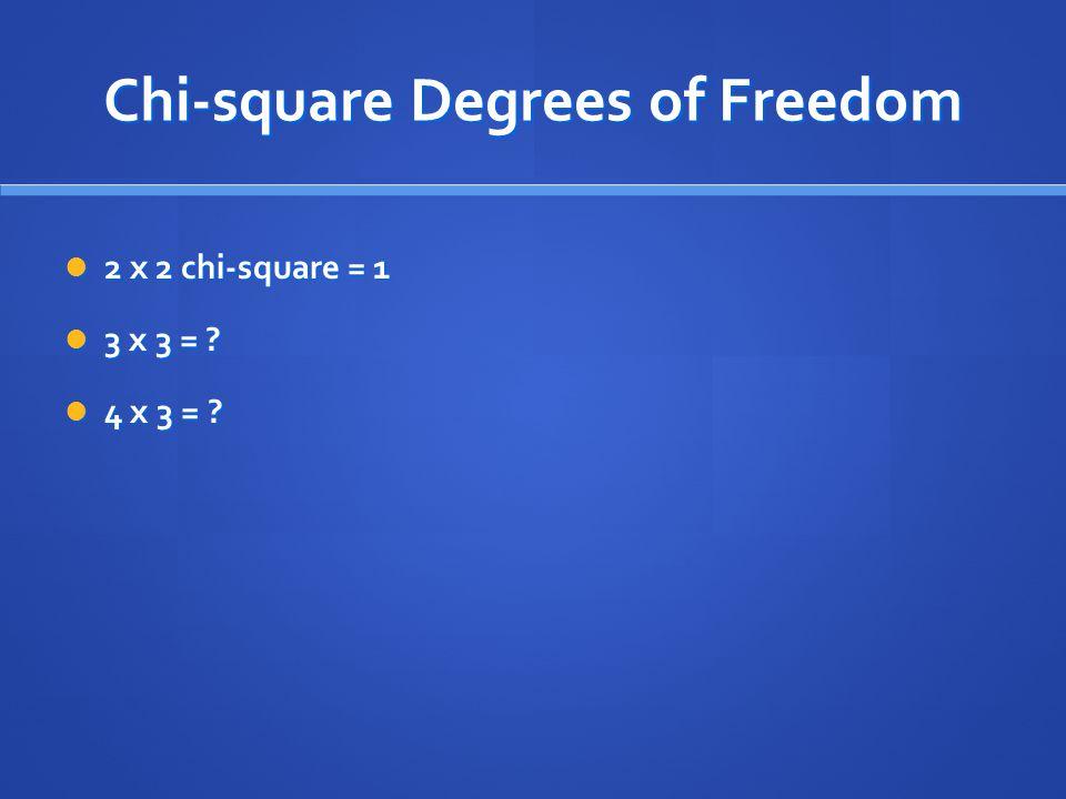 Chi-square Degrees of Freedom 2 x 2 chi-square = 1 2 x 2 chi-square = 1 3 x 3 = ? 3 x 3 = ? 4 x 3 = ? 4 x 3 = ?