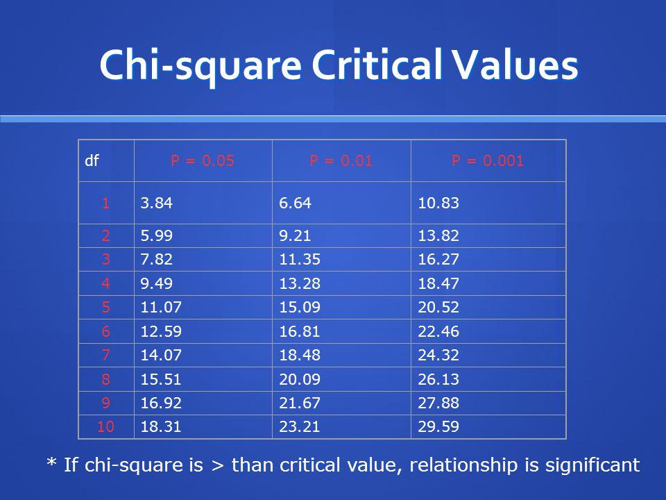 Chi-square Critical Values dfP = 0.05P = 0.01P = 0.001 13.846.6410.83 25.999.2113.82 37.8211.3516.27 49.4913.2818.47 511.0715.0920.52 612.5916.8122.46