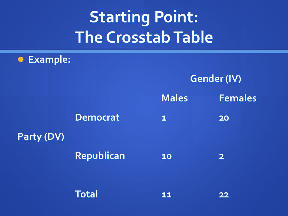 Starting Point: The Crosstab Table Example: Example: Gender (IV) MalesFemales Democrat120 Party (DV) Republican102 Total1122