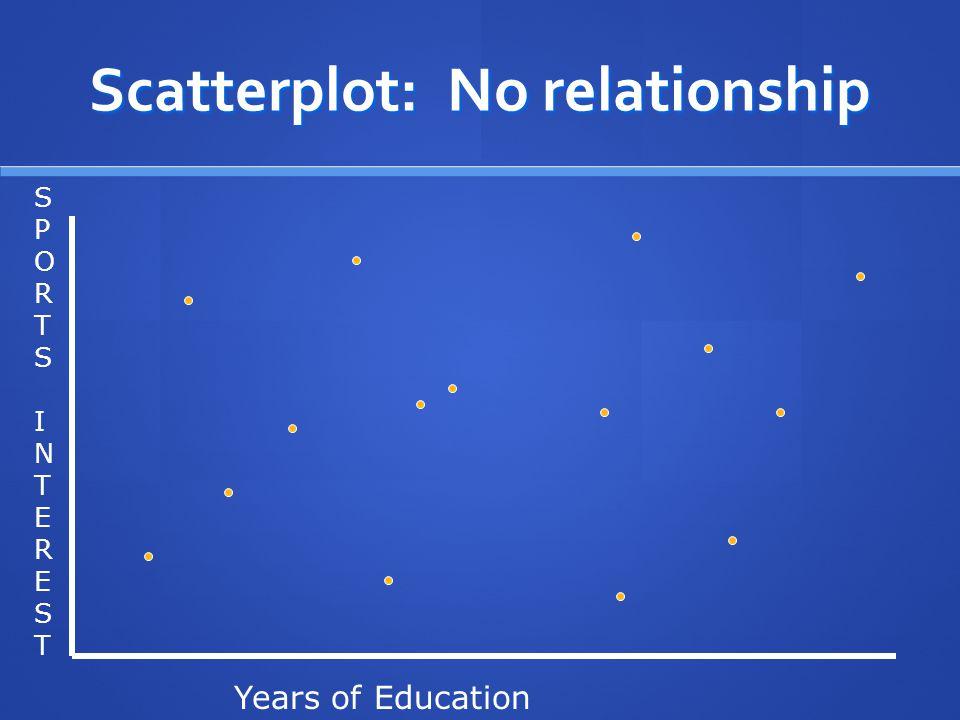 Scatterplot: No relationship SPORTSINTERESTSPORTSINTEREST Years of Education