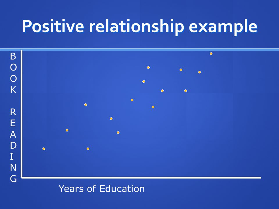 Positive relationship example BOOKREADINGBOOKREADING Years of Education