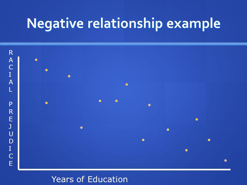 Negative relationship example RACIALPREJUDICERACIALPREJUDICE Years of Education